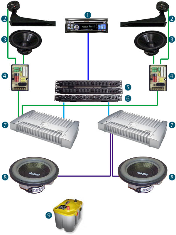 systemdiagram speakerworks usd audio install gallery car audio crossover wiring diagrams at bayanpartner.co